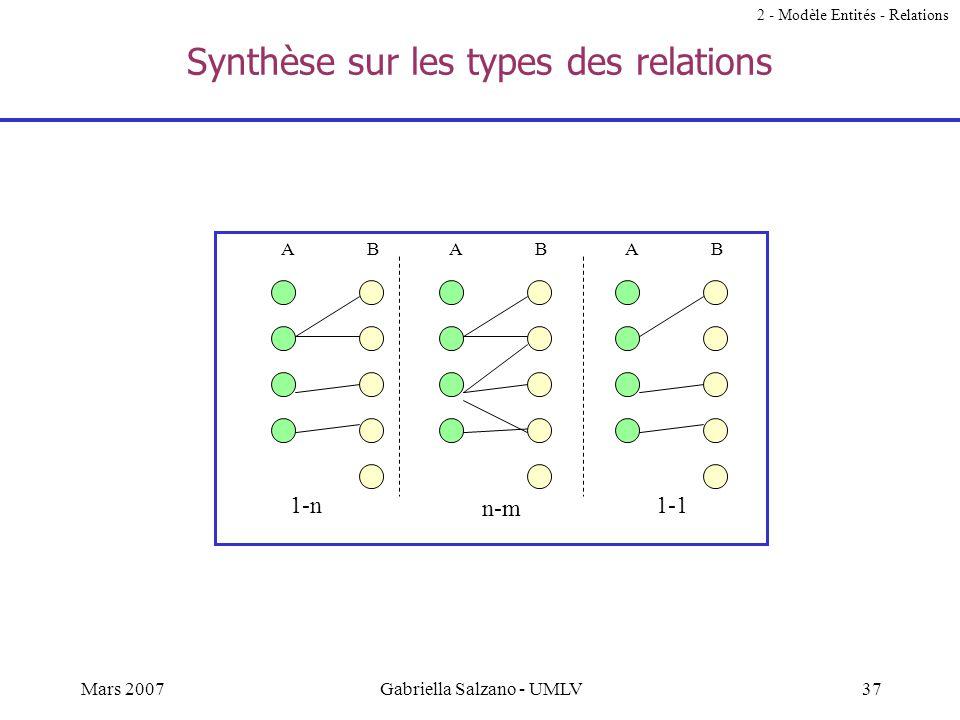 Synthèse sur les types des relations