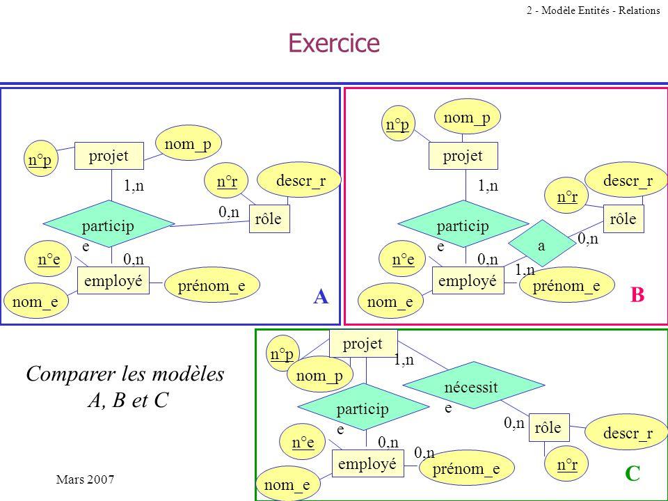 Exercice A B Comparer les modèles A, B et C C nom_p n°p nom_p n°p