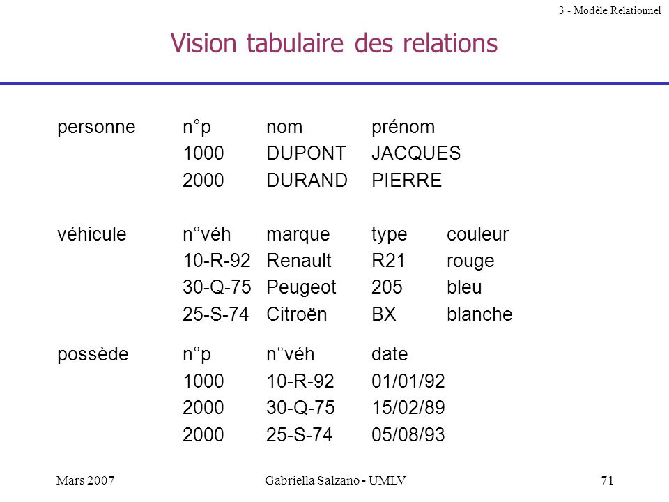 Vision tabulaire des relations
