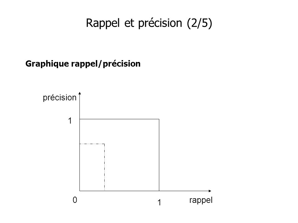 Rappel et précision (2/5)