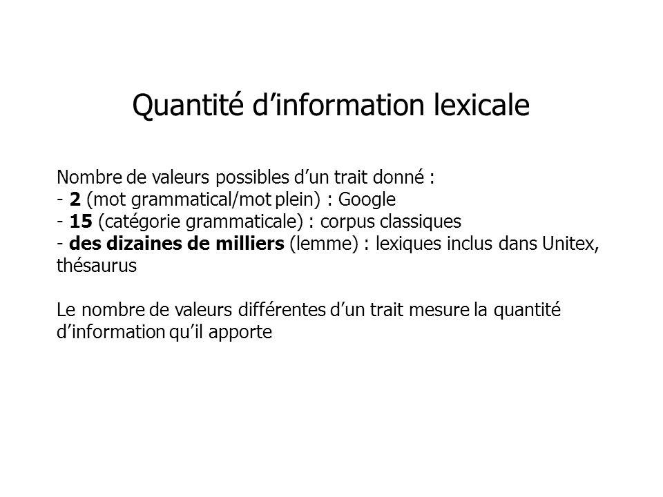 Quantité d'information lexicale