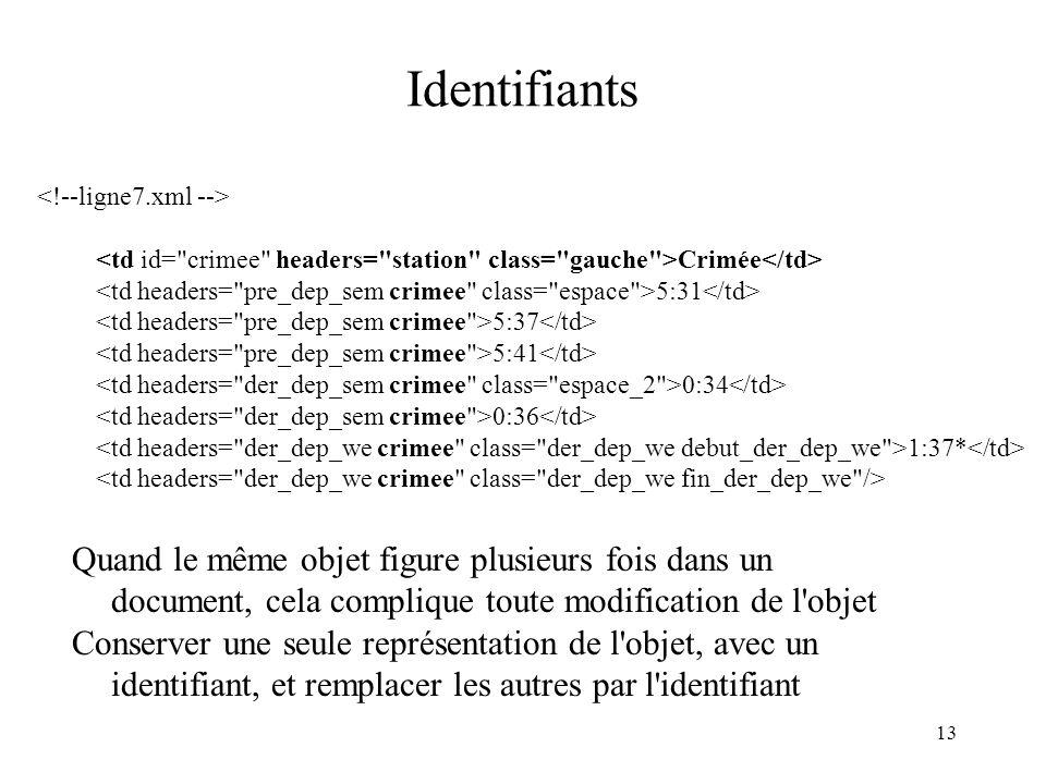 Identifiants <!--ligne7.xml --> <td id= crimee headers= station class= gauche >Crimée</td>