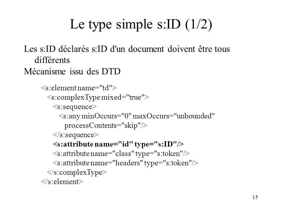 Le type simple s:ID (1/2) Les s:ID déclarés s:ID d un document doivent être tous différents. Mécanisme issu des DTD.