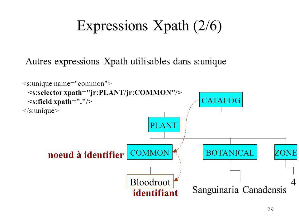 Expressions Xpath (2/6) Autres expressions Xpath utilisables dans s:unique. <s:unique name= common >