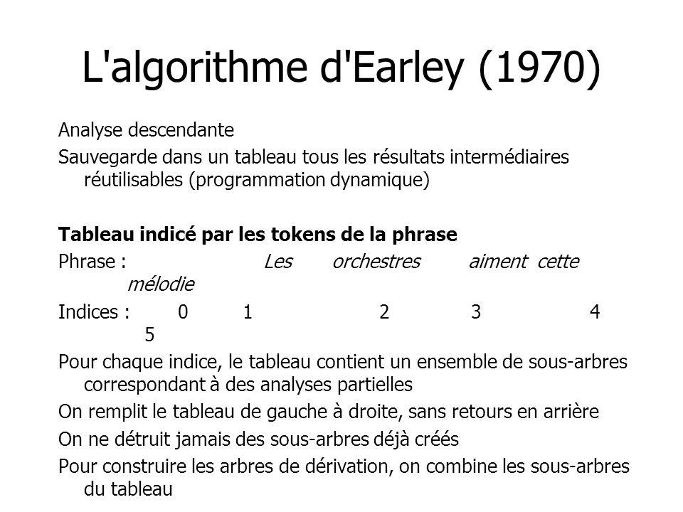 L algorithme d Earley (1970)