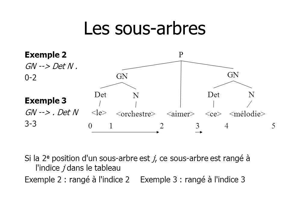 Les sous-arbres Exemple 2 GN --> Det N . 0-2 Exemple 3