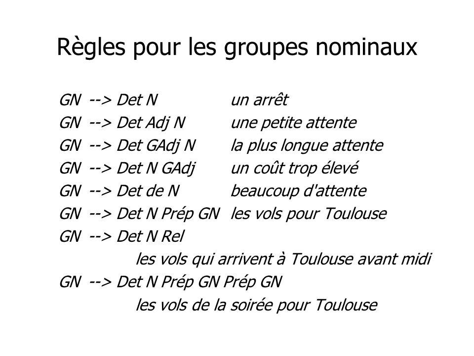 Règles pour les groupes nominaux