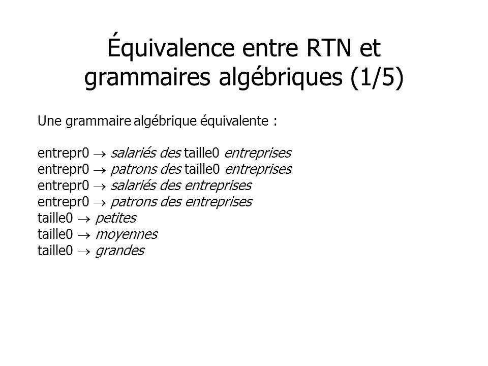 Équivalence entre RTN et grammaires algébriques (1/5)