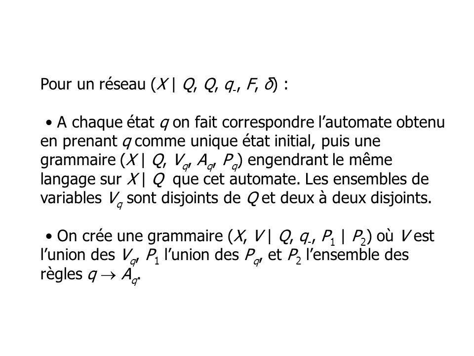 Pour un réseau (X | Q, Q, q-, F, δ) : • A chaque état q on fait correspondre l'automate obtenu en prenant q comme unique état initial, puis une grammaire (X | Q, Vq, Aq, Pq) engendrant le même langage sur X | Q que cet automate.
