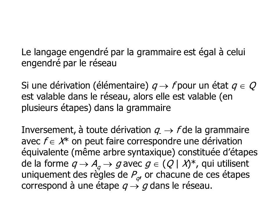 Le langage engendré par la grammaire est égal à celui engendré par le réseau Si une dérivation (élémentaire) q  f pour un état q  Q est valable dans le réseau, alors elle est valable (en plusieurs étapes) dans la grammaire Inversement, à toute dérivation q-  f de la grammaire avec f  X* on peut faire correspondre une dérivation équivalente (même arbre syntaxique) constituée d'étapes de la forme q  Aq  g avec g  (Q | X)*, qui utilisent uniquement des règles de Pq, or chacune de ces étapes correspond à une étape q  g dans le réseau.