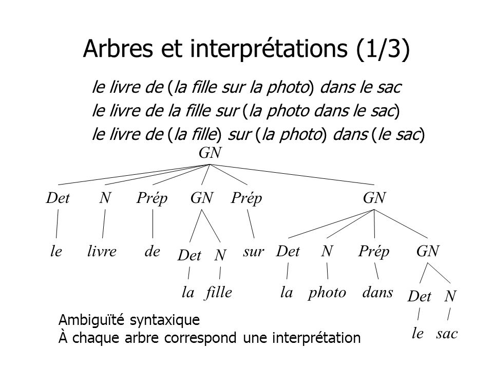 Arbres et interprétations (1/3)