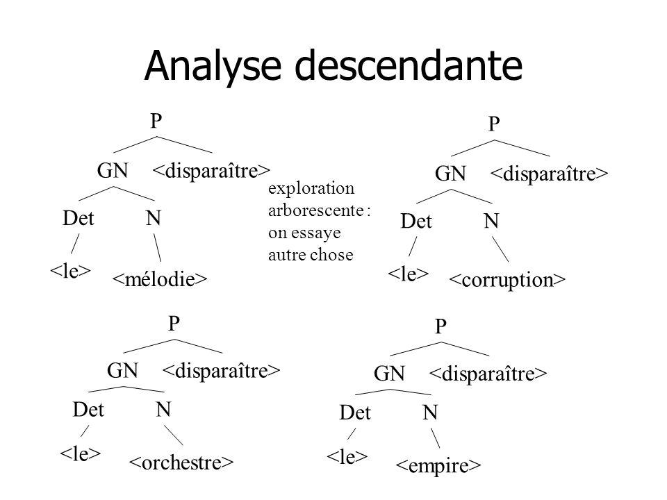 Analyse descendante P P GN <disparaître> GN <disparaître>
