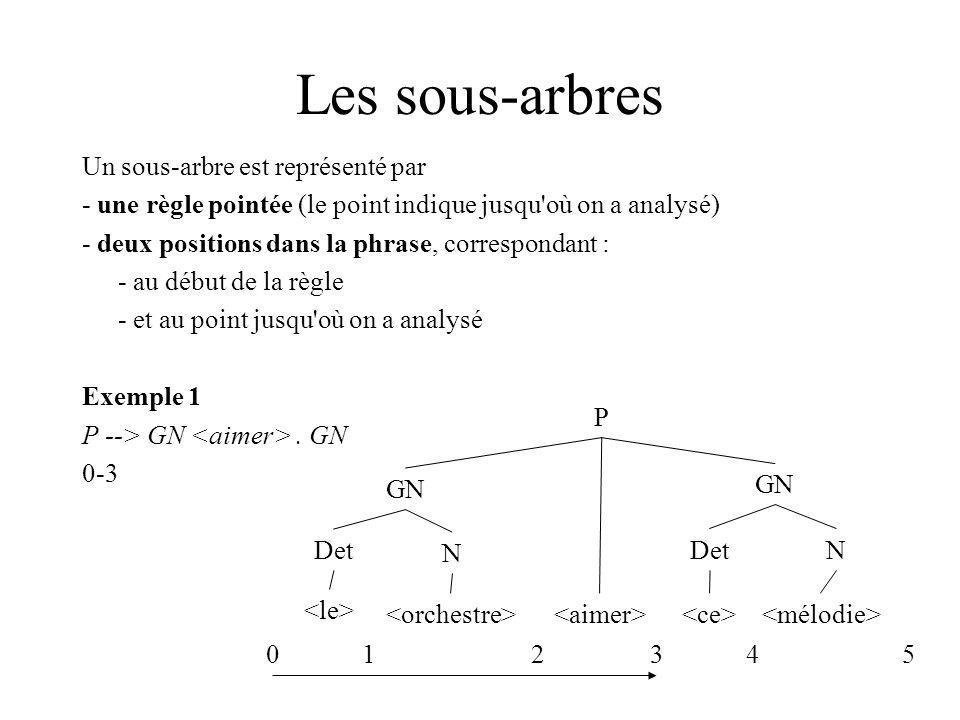 Les sous-arbres Un sous-arbre est représenté par
