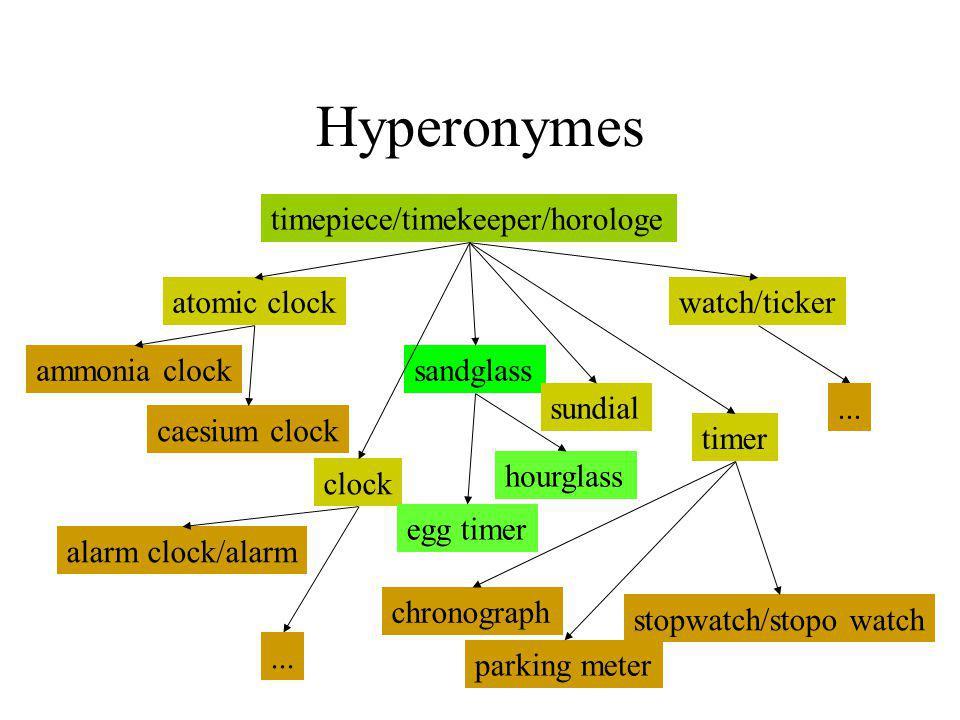 Hyperonymes timepiece/timekeeper/horologe atomic clock watch/ticker