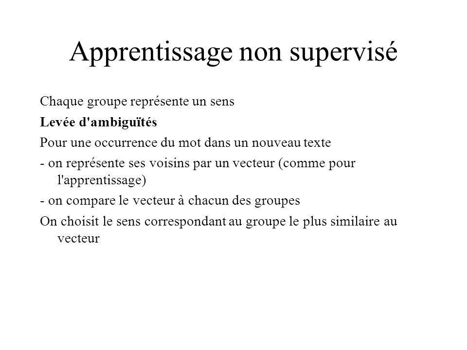 Apprentissage non supervisé