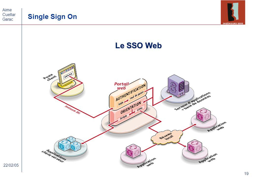 Le SSO Web