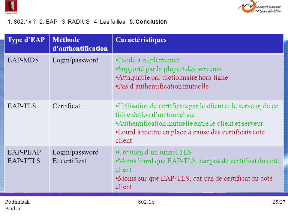Méthode d'authentification Caractéristiques EAP-MD5 Login/password