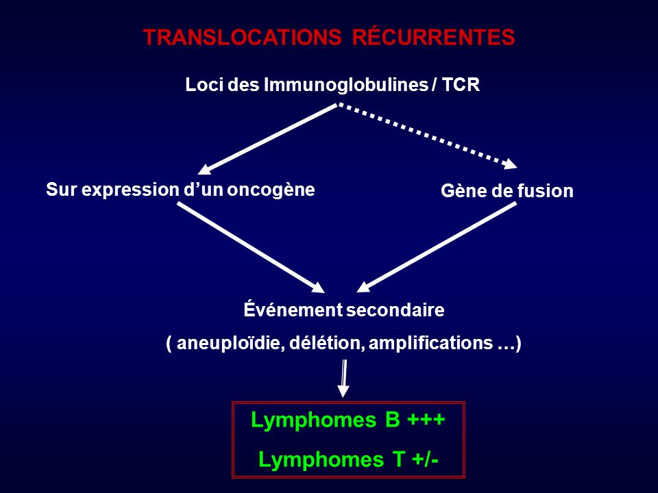 TRANSLOCATIONS RÉCURRENTES Lymphomes B +++ Lymphomes T +/-