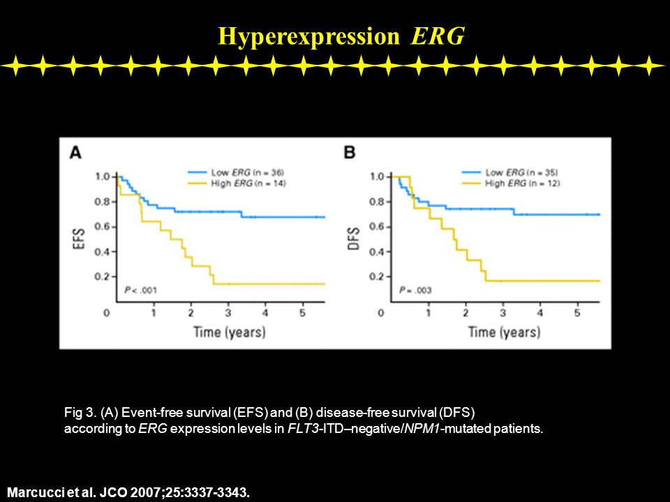 Hyperexpression ERG Fig 3. (A) Event-free survival (EFS) and (B) disease-free survival (DFS)