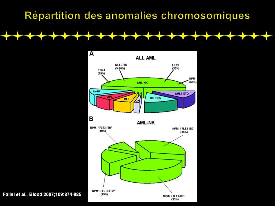 Répartition des anomalies chromosomiques