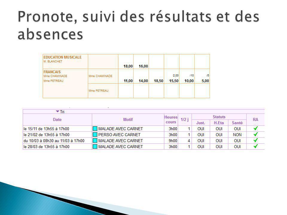 Pronote, suivi des résultats et des absences