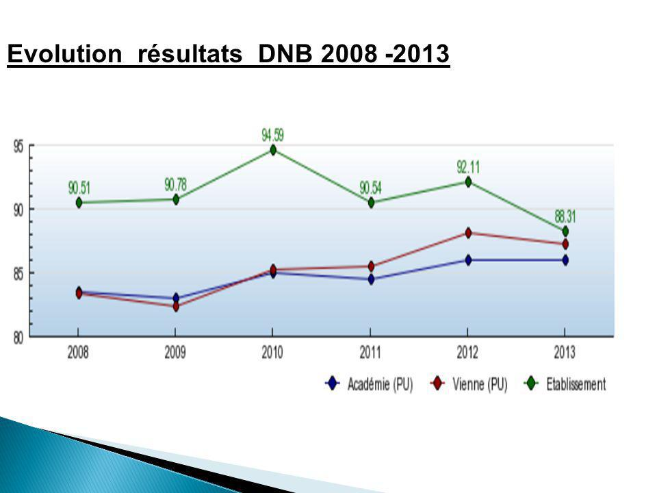 Evolution résultats DNB 2008 -2013