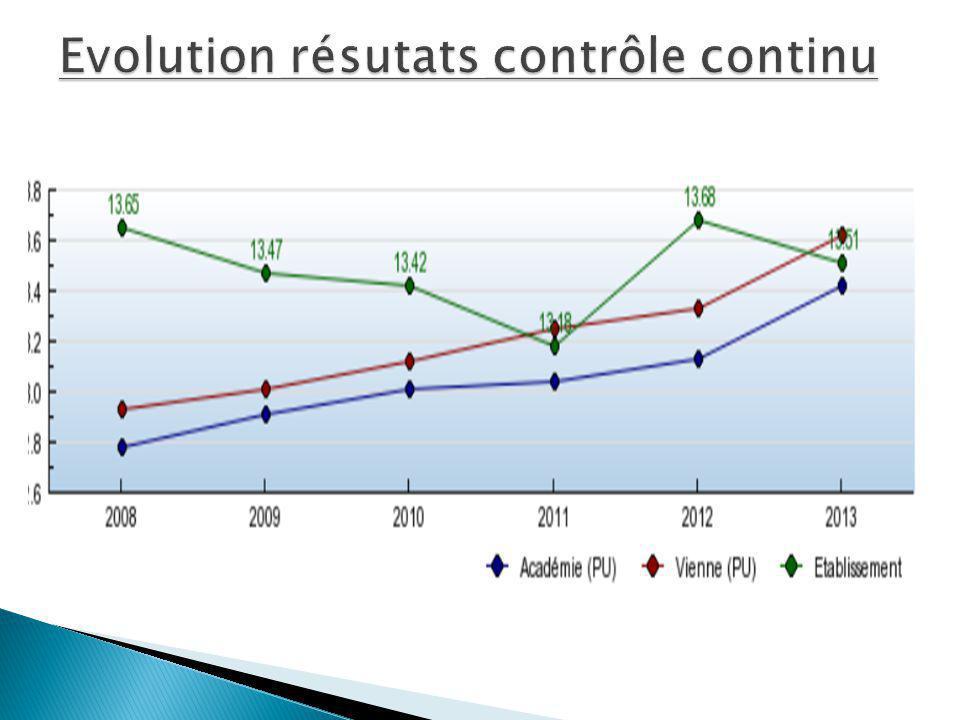 Evolution résutats contrôle continu