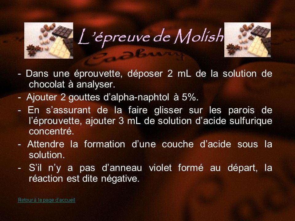 L'épreuve de Molish - Dans une éprouvette, déposer 2 mL de la solution de chocolat à analyser. - Ajouter 2 gouttes d'alpha-naphtol à 5%.