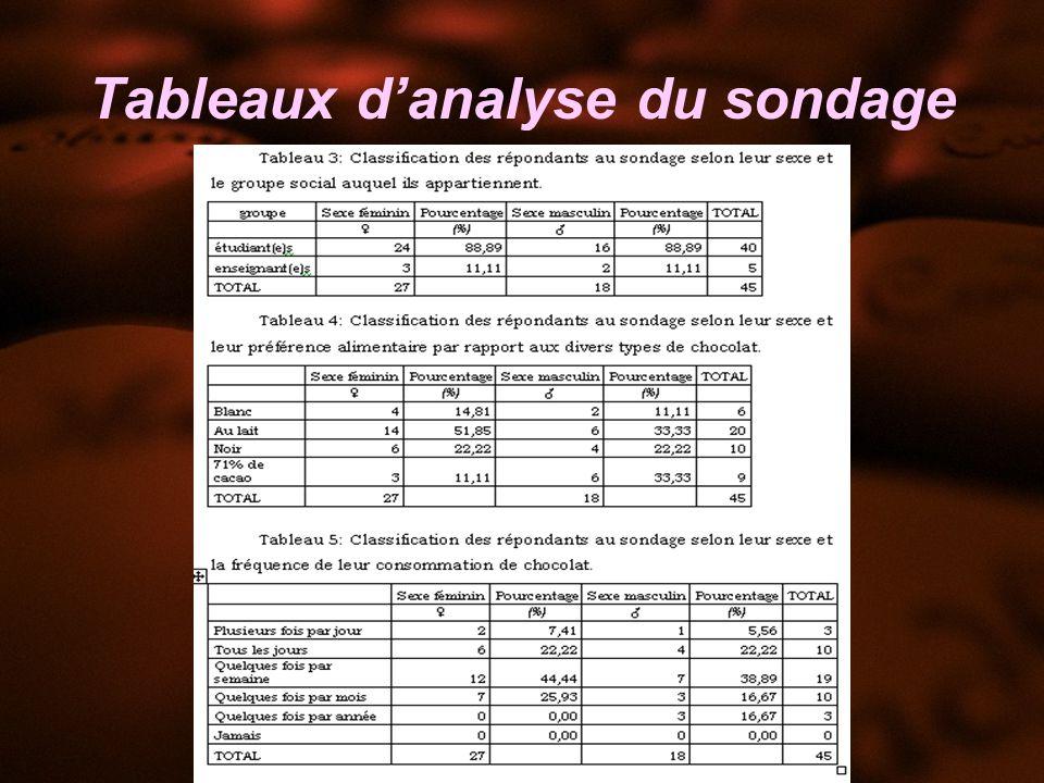 Tableaux d'analyse du sondage