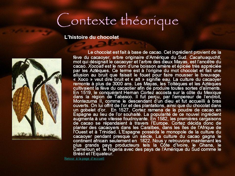 Contexte théorique L'histoire du chocolat.