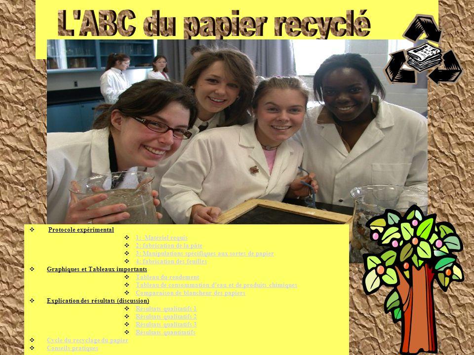 L ABC du papier recyclé Protocole expérimental 1: Matériel requis