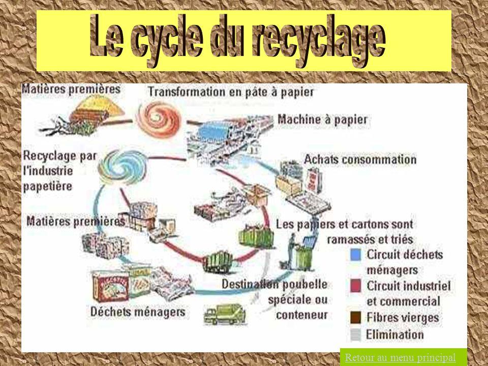 Le cycle du recyclage Retour au menu principal