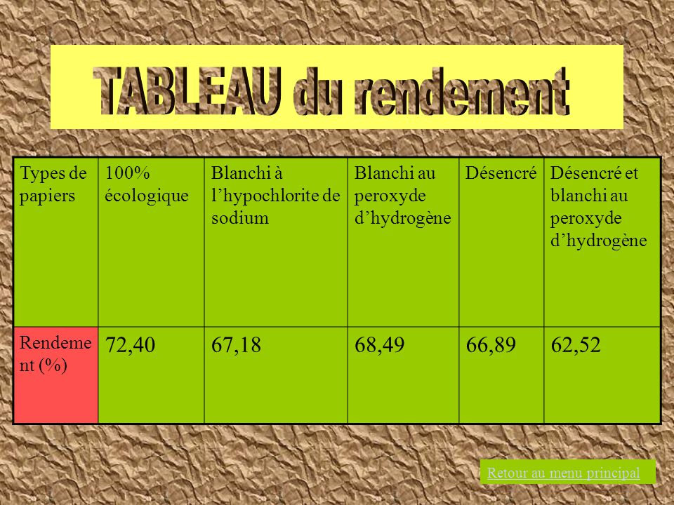 TABLEAU du rendement 72,40 67,18 68,49 66,89 62,52 Types de papiers