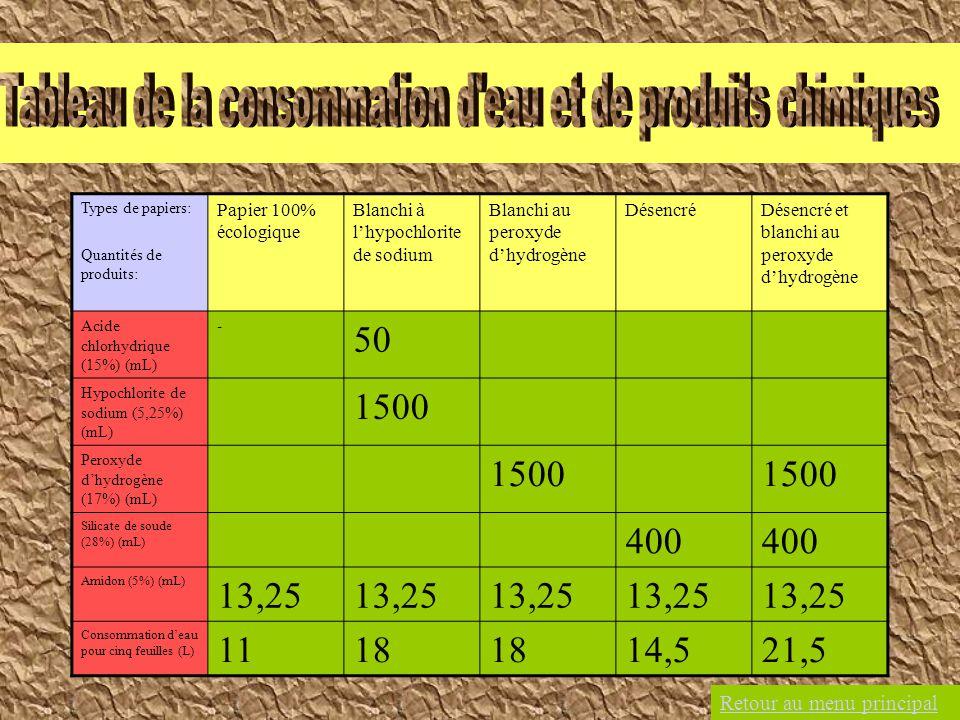 Tableau de la consommation d eau et de produits chimiques