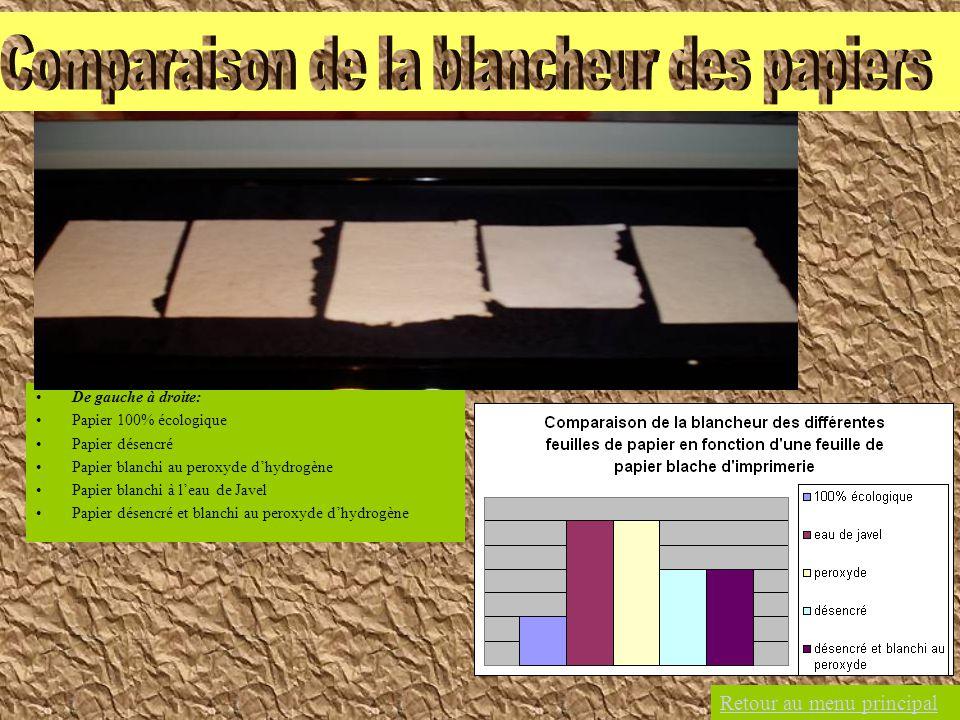 Comparaison de la blancheur des papiers