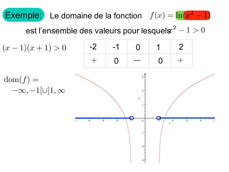 Exemple: Le domaine de la fonction