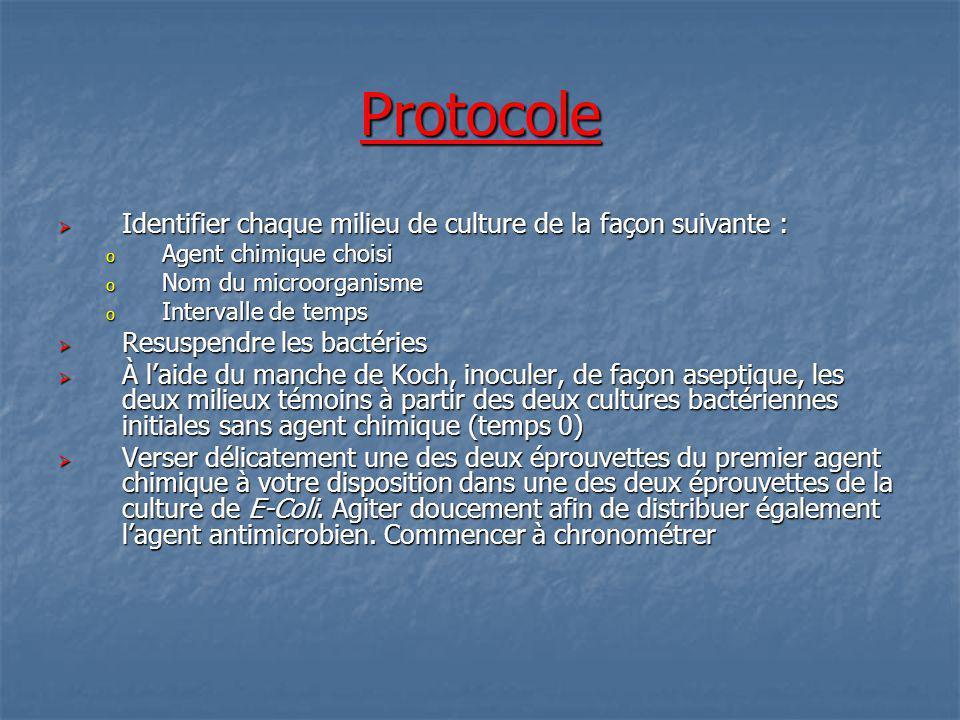 Protocole Identifier chaque milieu de culture de la façon suivante :