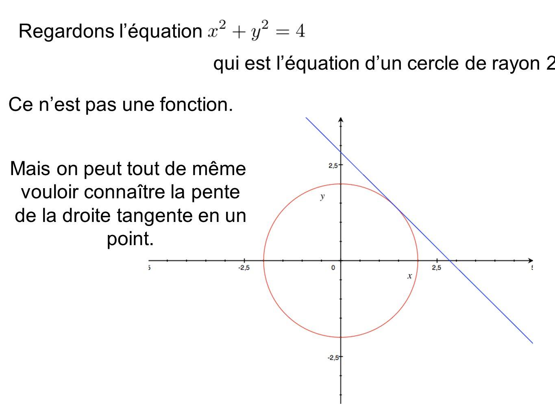 qui est l'équation d'un cercle de rayon 2.