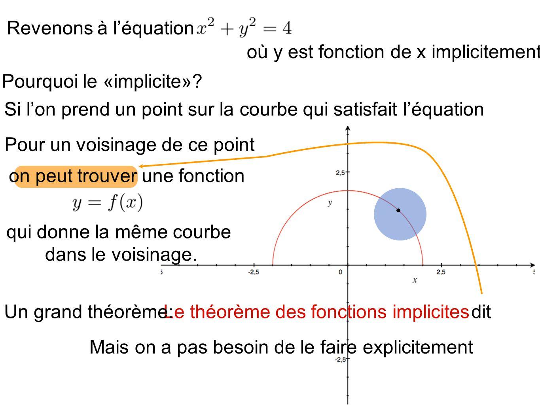 où y est fonction de x implicitement.