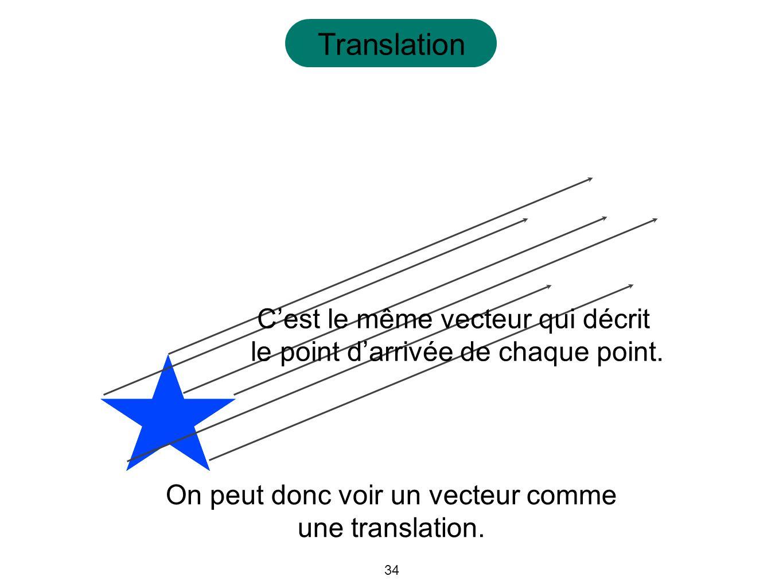 Translation C'est le même vecteur qui décrit