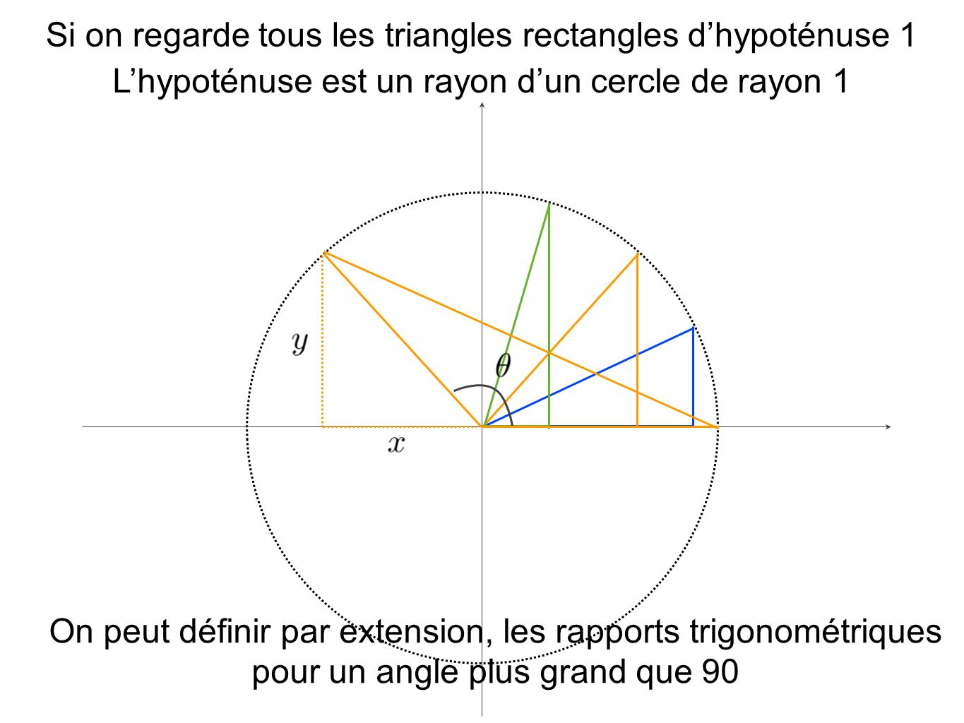 Si on regarde tous les triangles rectangles d'hypoténuse 1