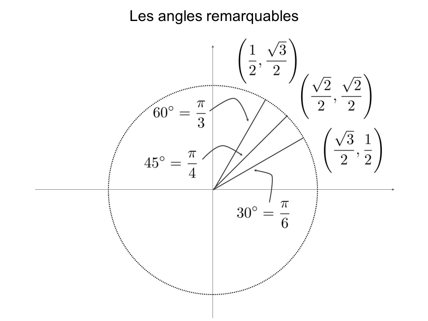 Les angles remarquables