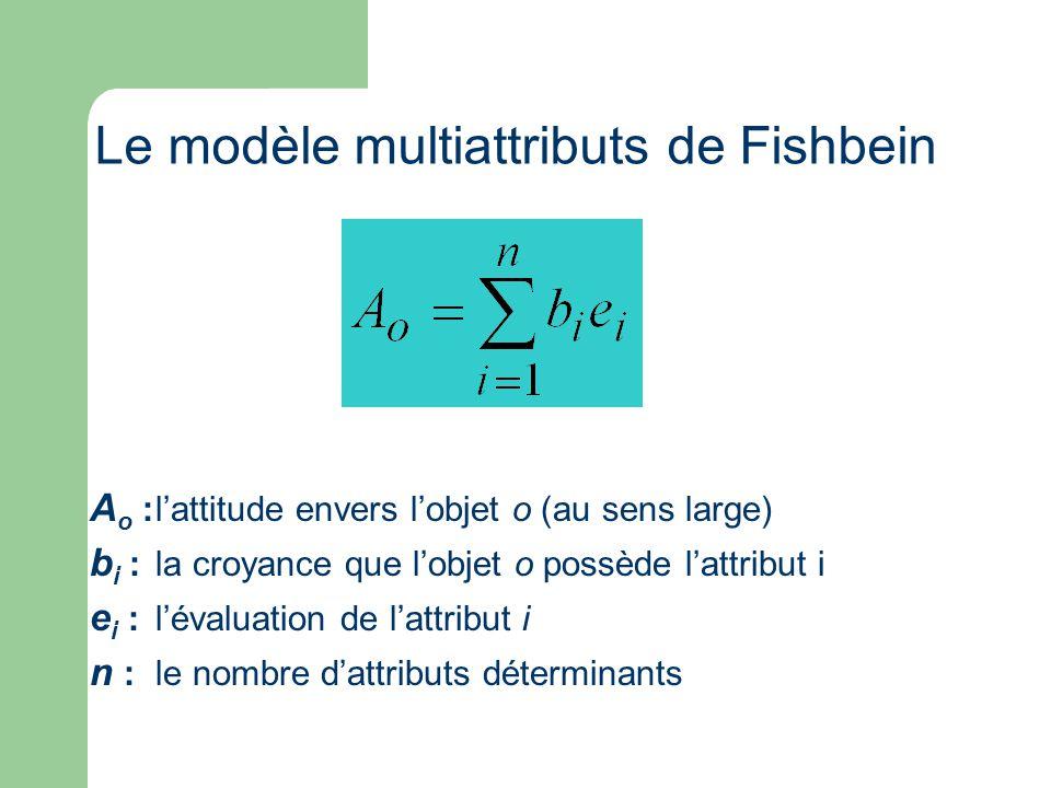 Le modèle multiattributs de Fishbein