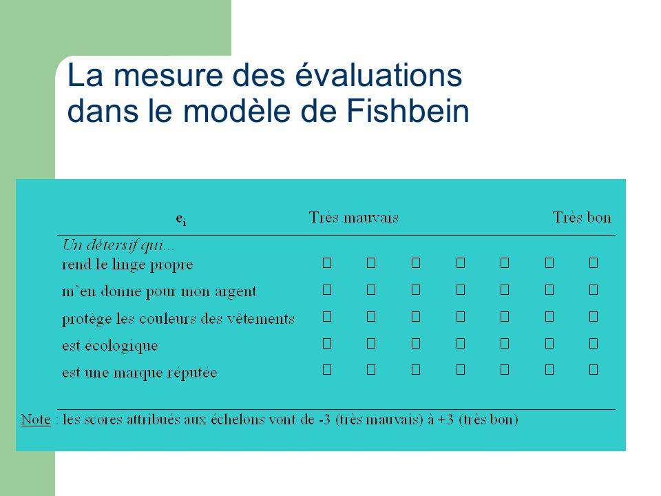 La mesure des évaluations dans le modèle de Fishbein