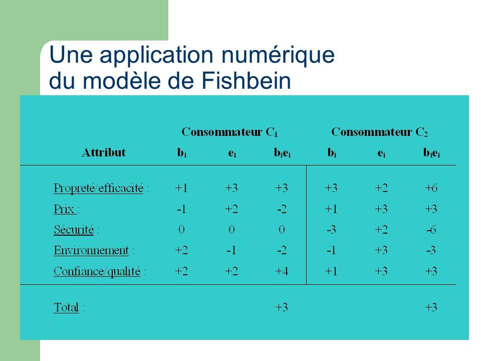 Une application numérique du modèle de Fishbein