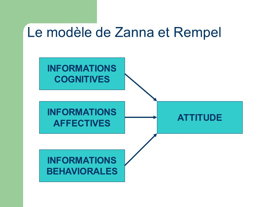 Le modèle de Zanna et Rempel