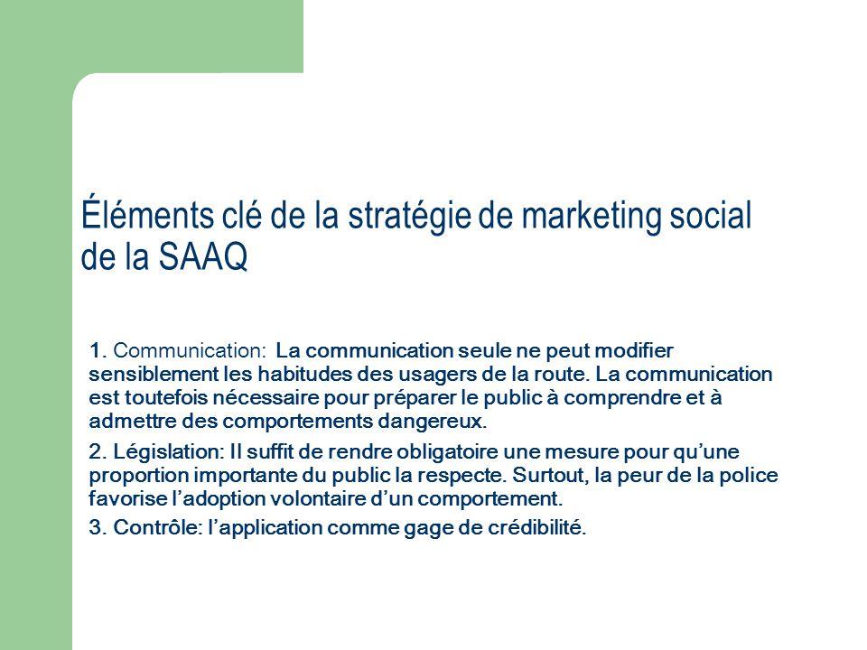 Éléments clé de la stratégie de marketing social de la SAAQ