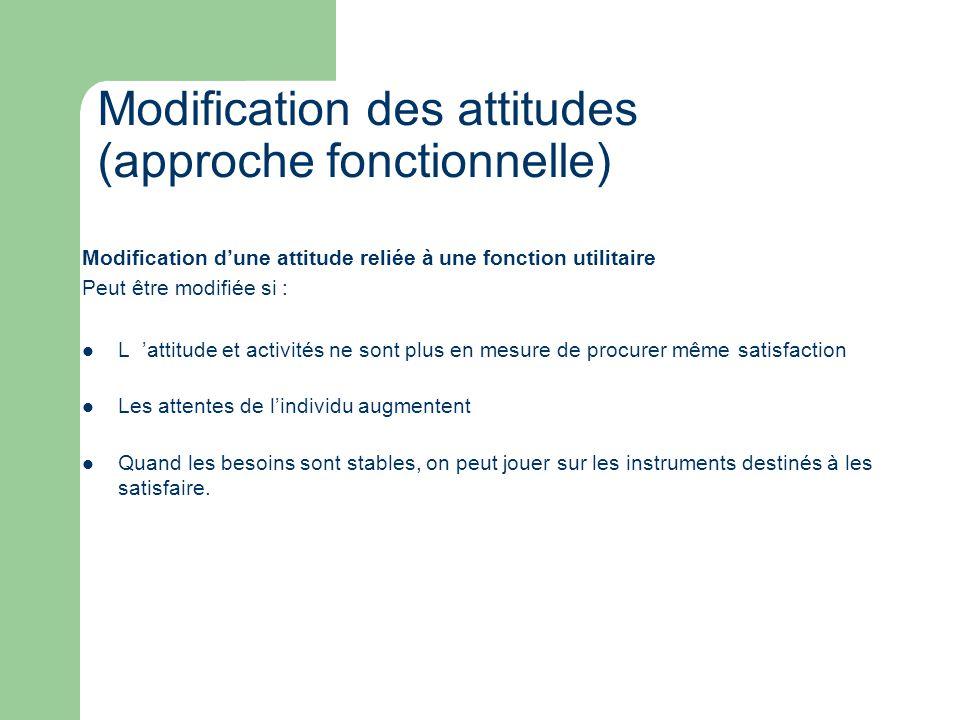 Modification des attitudes (approche fonctionnelle)