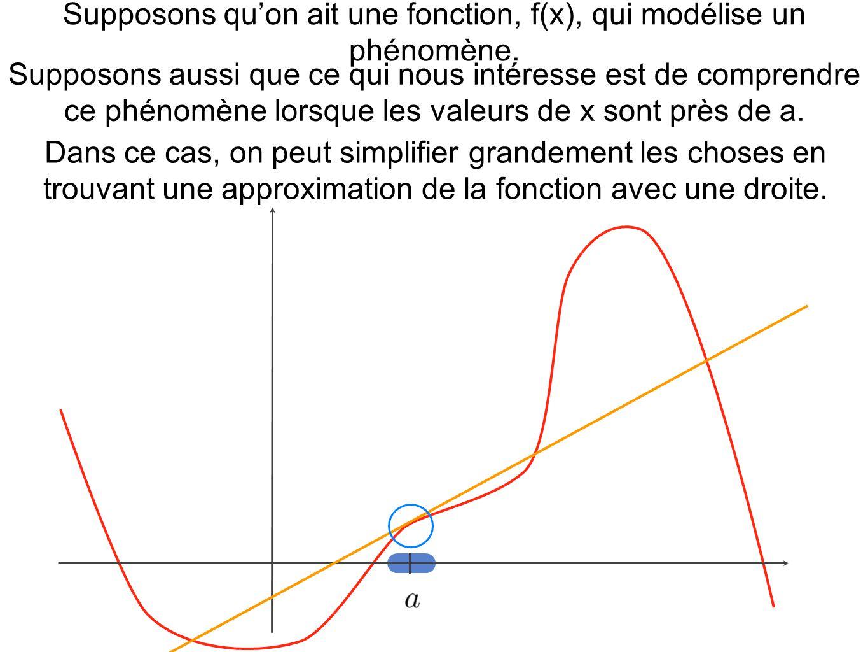 Supposons qu'on ait une fonction, f(x), qui modélise un phénomène.