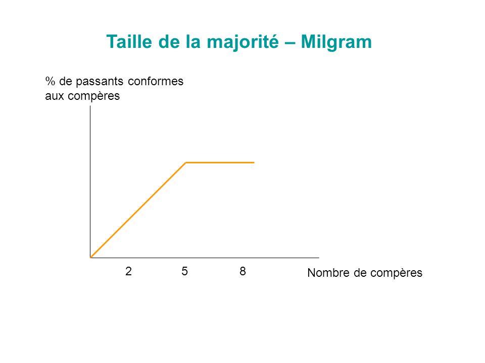 Taille de la majorité – Milgram